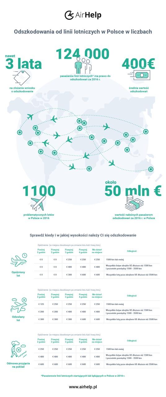 odszkodowania lotnicze - infografika air help