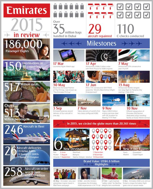 Emirates - podsumowanie 2015 - infografika